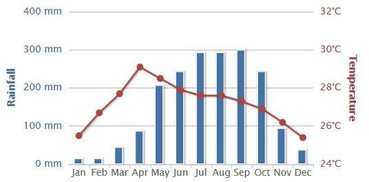 cambodia-rainfall-temperatur-chart